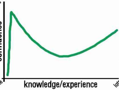 Незнание – сила: почему некомпетентные люди не понимают своей некомпетентности?